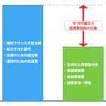 不妊治療に関わる医療費控除のイメージ図